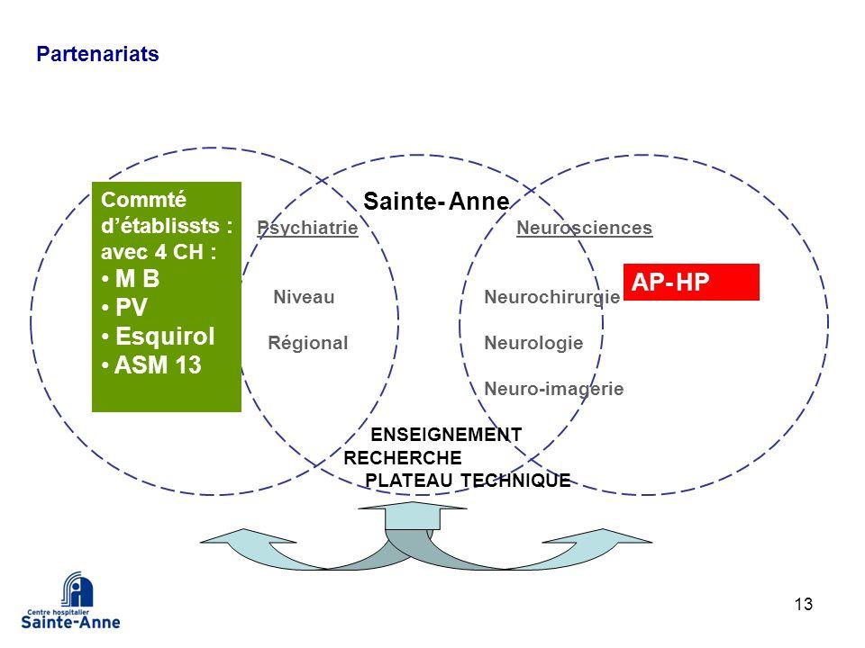 Sainte- Anne M B PV Esquirol ASM 13 AP- HP Partenariats