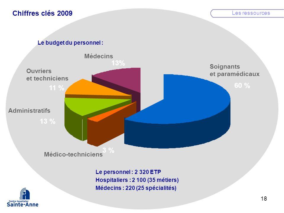 Chiffres clés 2009 13% 60 % 11 % 13 % 3 % Médecins