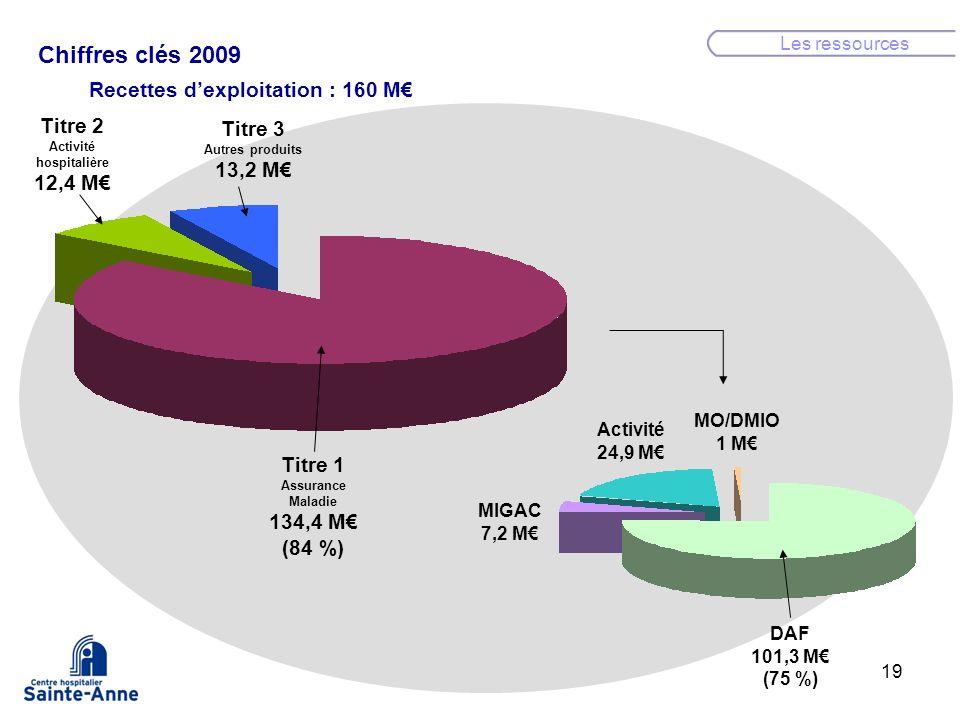 Chiffres clés 2009 Recettes d'exploitation : 160 M€