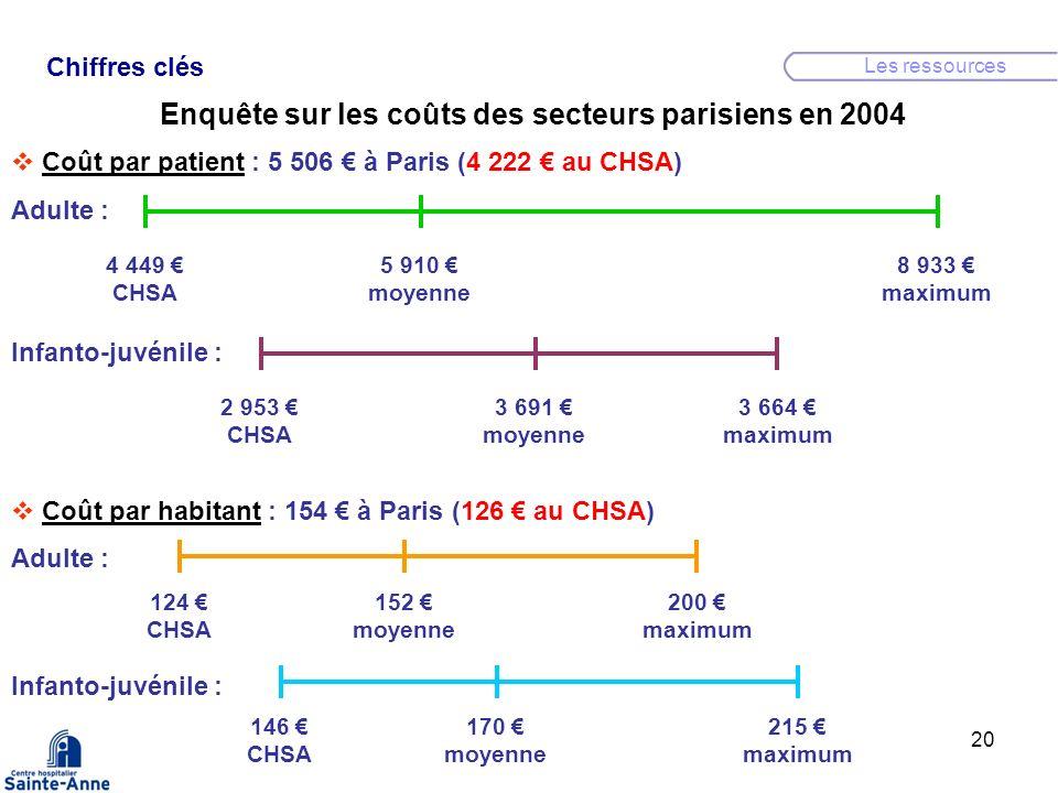 Enquête sur les coûts des secteurs parisiens en 2004
