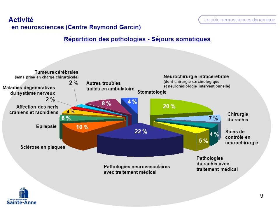 Activité en neurosciences (Centre Raymond Garcin)