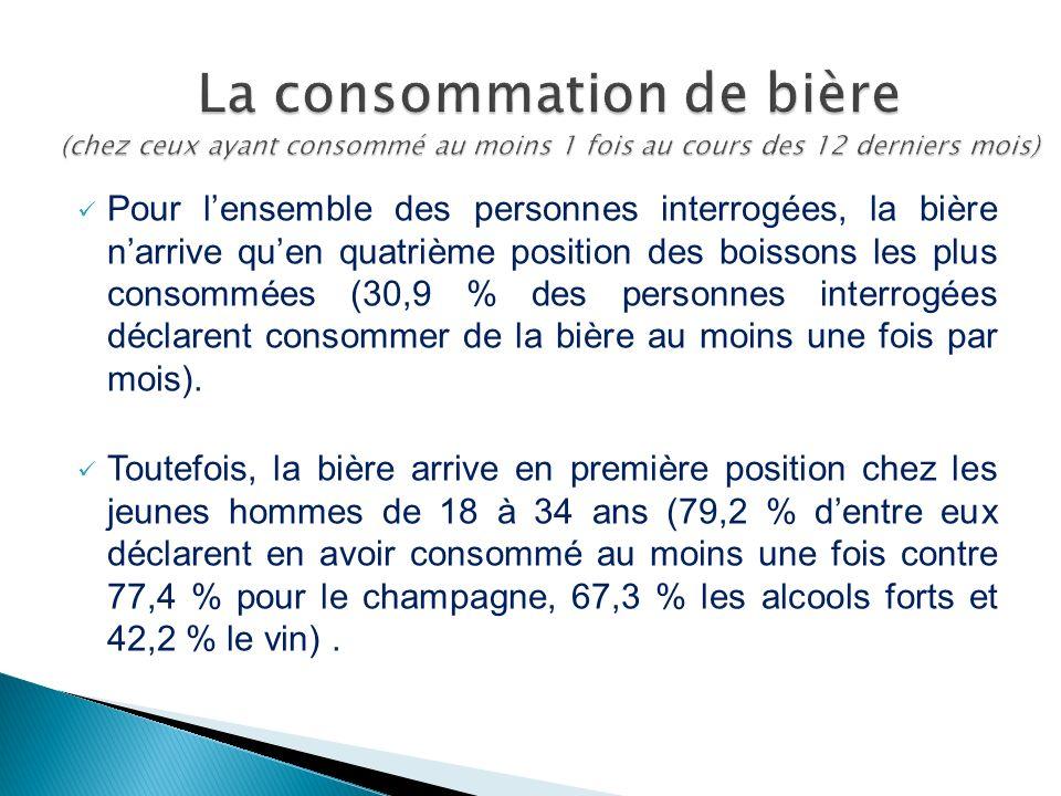La consommation de bière (chez ceux ayant consommé au moins 1 fois au cours des 12 derniers mois)