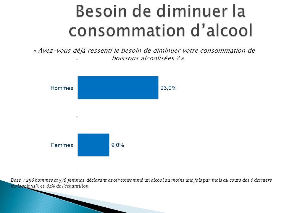 Besoin de diminuer la consommation d'alcool