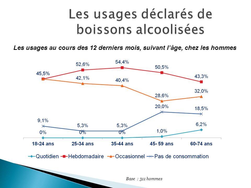 Les usages déclarés de boissons alcoolisées