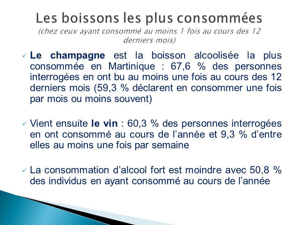 Les boissons les plus consommées (chez ceux ayant consommé au moins 1 fois au cours des 12 derniers mois)