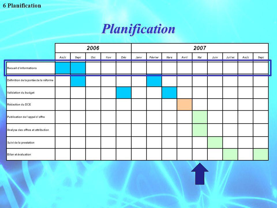 Planification 6 Planification 2006 2007 Août Sept Oct Nov Déc Janv
