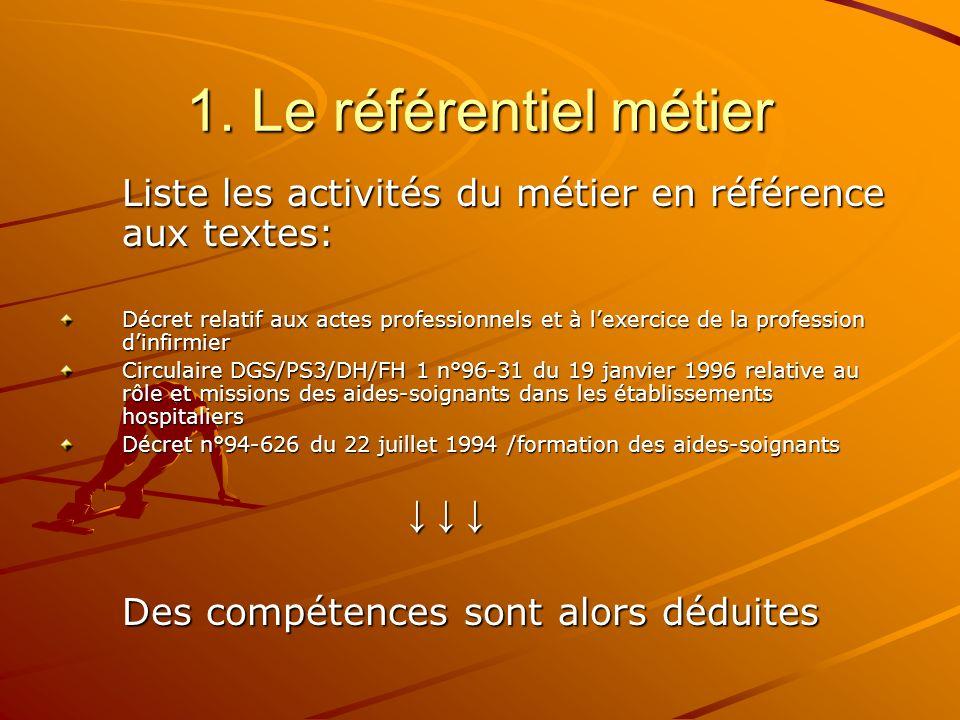 1. Le référentiel métier Liste les activités du métier en référence aux textes: