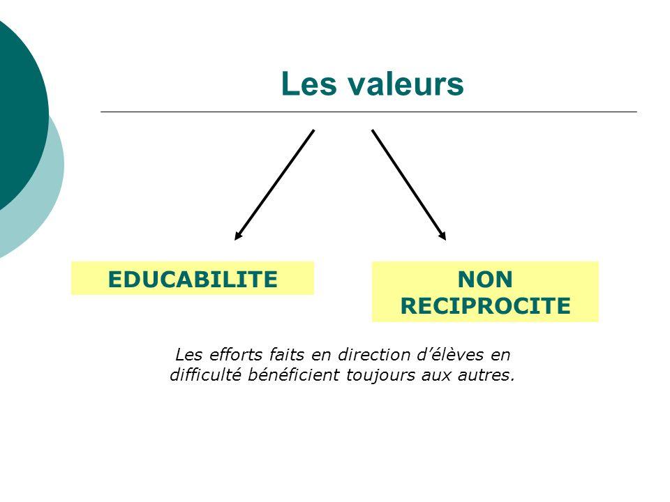 Les valeurs EDUCABILITE NON RECIPROCITE