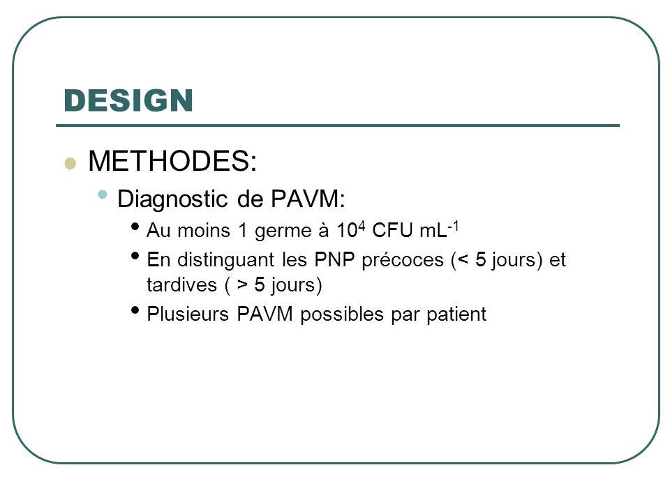 DESIGN METHODES: Diagnostic de PAVM: Au moins 1 germe à 104 CFU mL-1
