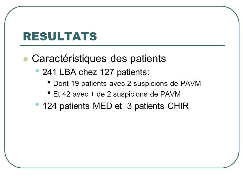 RESULTATS Caractéristiques des patients 241 LBA chez 127 patients: