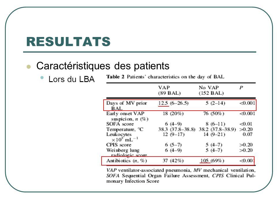 RESULTATS Caractéristiques des patients Lors du LBA