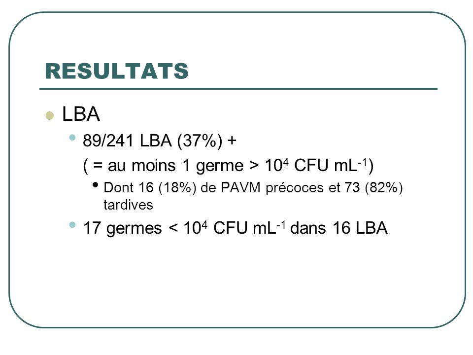 RESULTATS LBA 89/241 LBA (37%) +