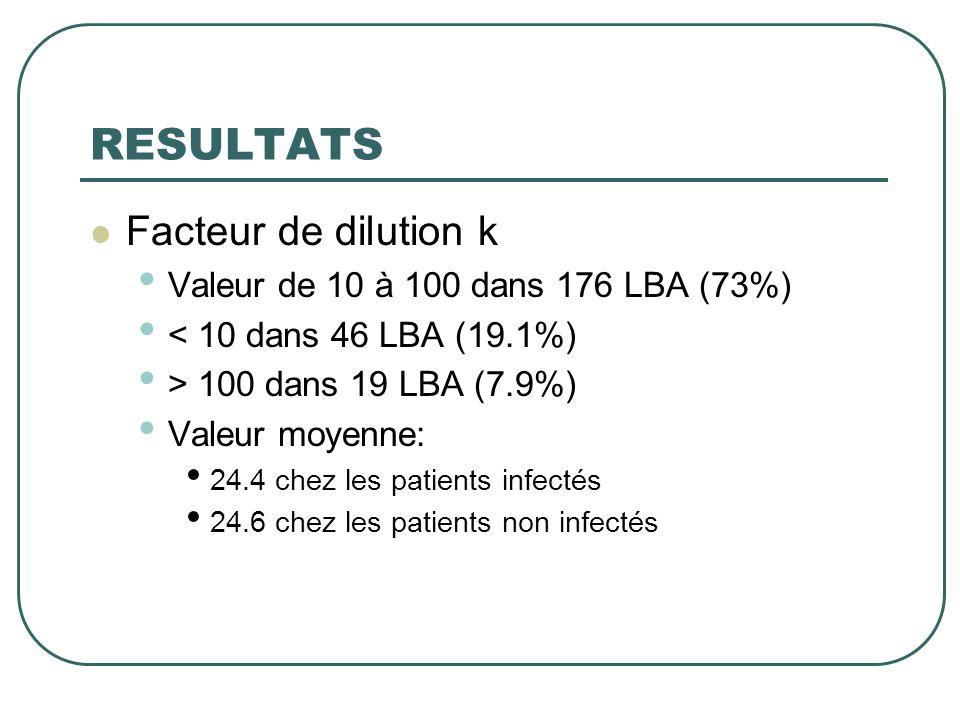 RESULTATS Facteur de dilution k Valeur de 10 à 100 dans 176 LBA (73%)