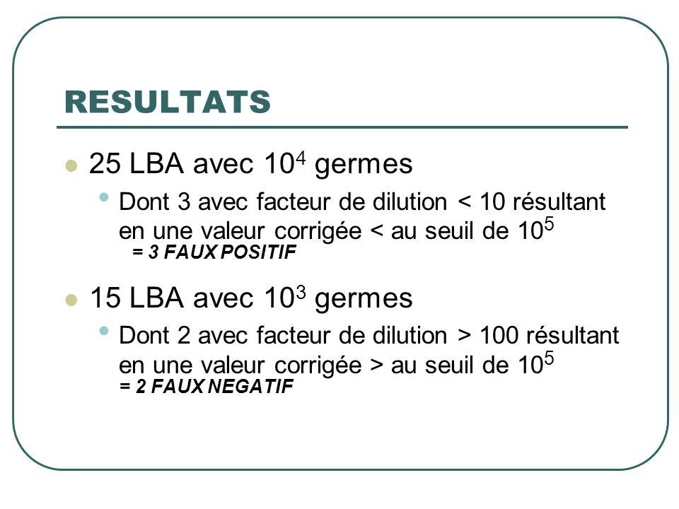 RESULTATS 25 LBA avec 104 germes 15 LBA avec 103 germes
