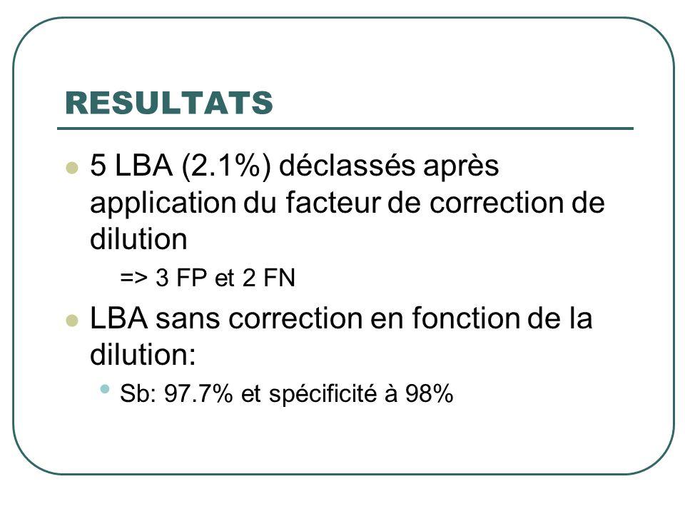 RESULTATS 5 LBA (2.1%) déclassés après application du facteur de correction de dilution. => 3 FP et 2 FN.