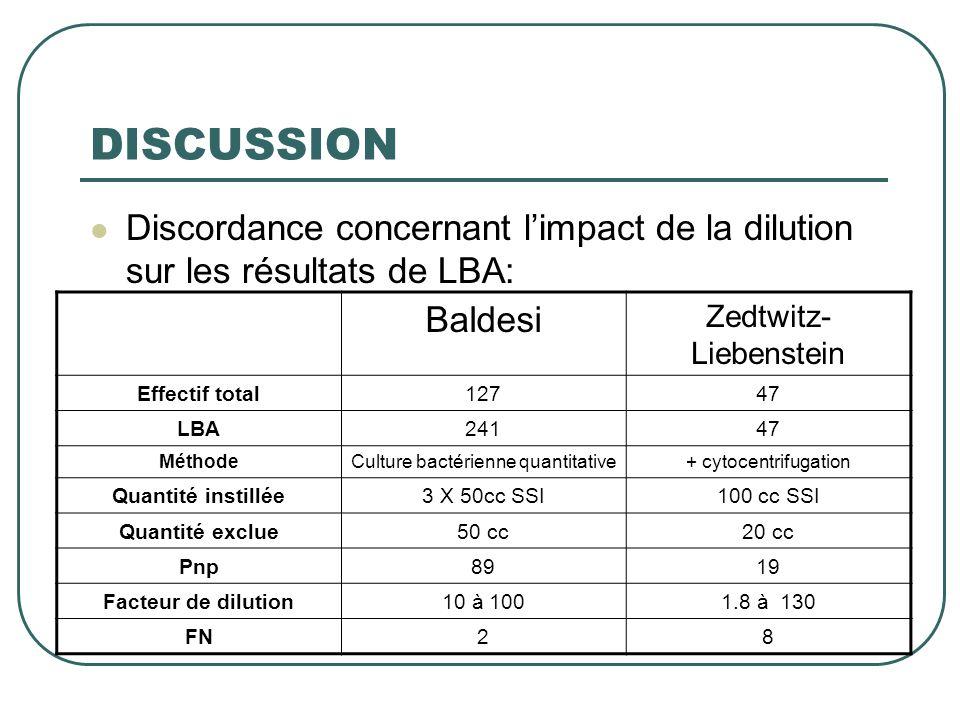 DISCUSSION Discordance concernant l'impact de la dilution sur les résultats de LBA: Baldesi. Zedtwitz-Liebenstein.