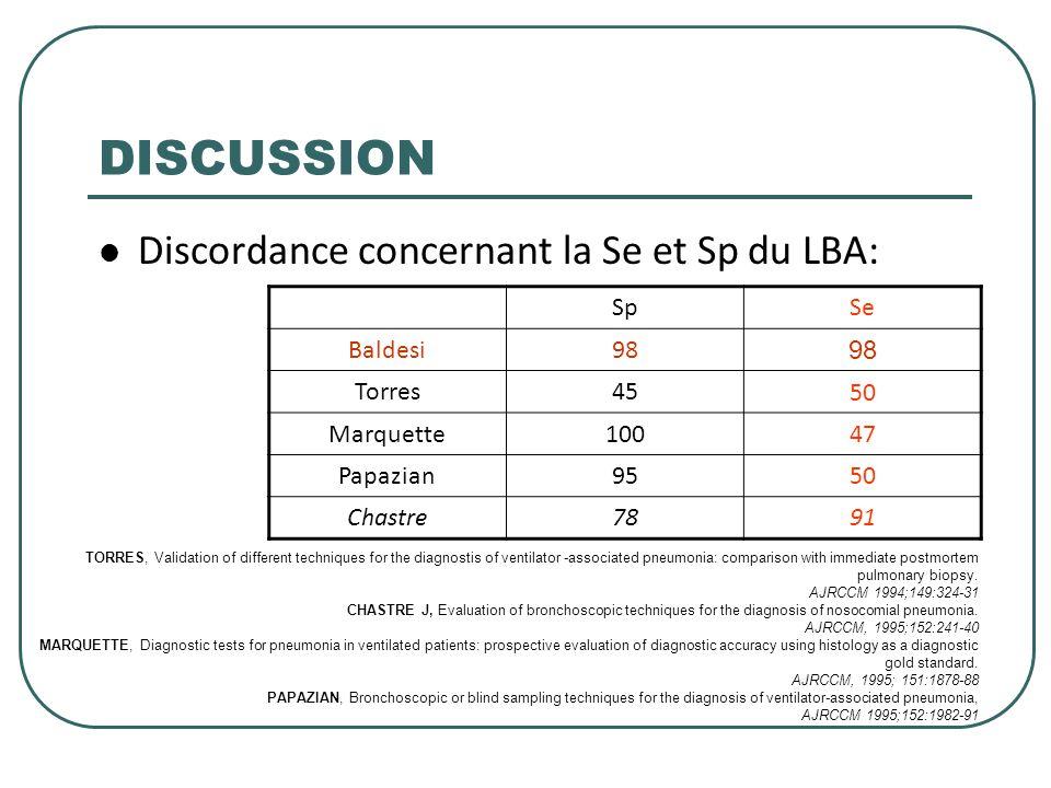 DISCUSSION Discordance concernant la Se et Sp du LBA: Sp Se Baldesi 98