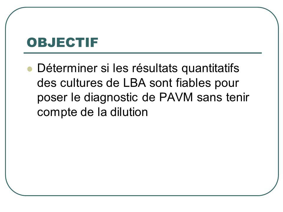 OBJECTIF Déterminer si les résultats quantitatifs des cultures de LBA sont fiables pour poser le diagnostic de PAVM sans tenir compte de la dilution.