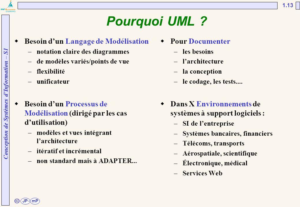 Pourquoi UML Besoin d'un Langage de Modélisation