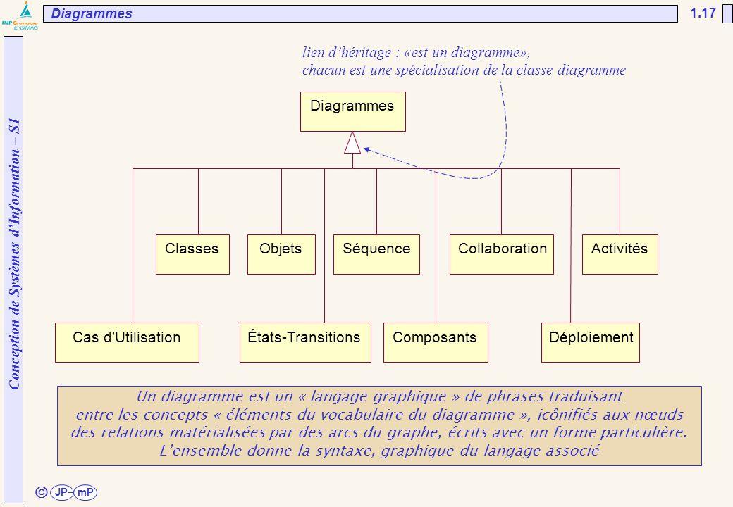 ã lien d'héritage : «est un diagramme»,