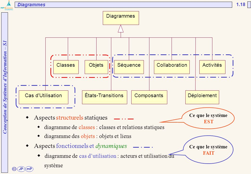 Aspects structurels statiques