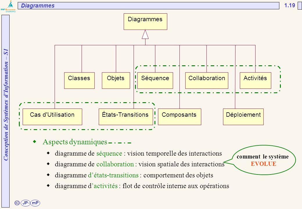 UNESP/FEG/DEE Diagrammes. 02/04/2017. Diagrammes. Classes. Objets. Séquence. Collaboration. Activités.
