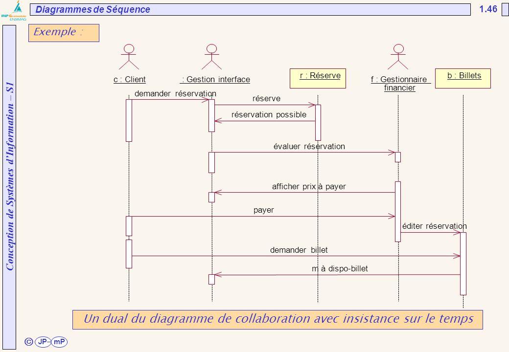 Un dual du diagramme de collaboration avec insistance sur le temps
