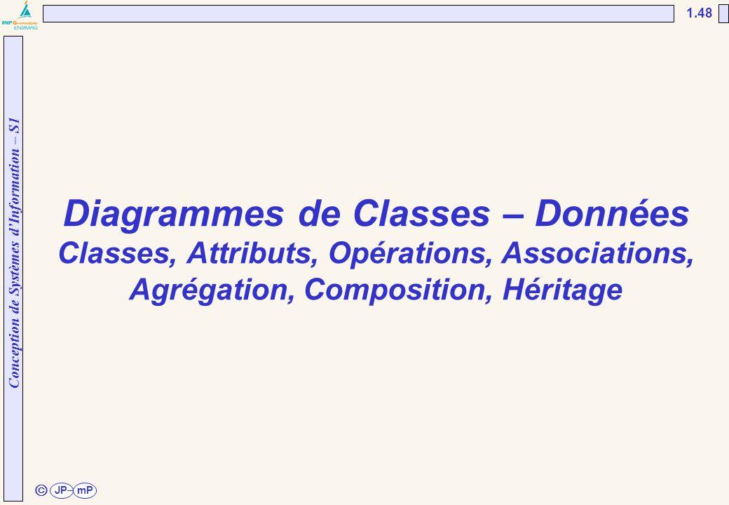 UNESP/FEG/DEE 02/04/2017. Diagrammes de Classes – Données Classes, Attributs, Opérations, Associations, Agrégation, Composition, Héritage.