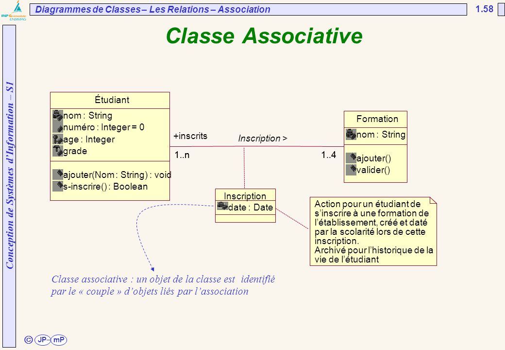 UNESP/FEG/DEE Diagrammes de Classes – Les Relations – Association. 02/04/2017. Classe Associative.