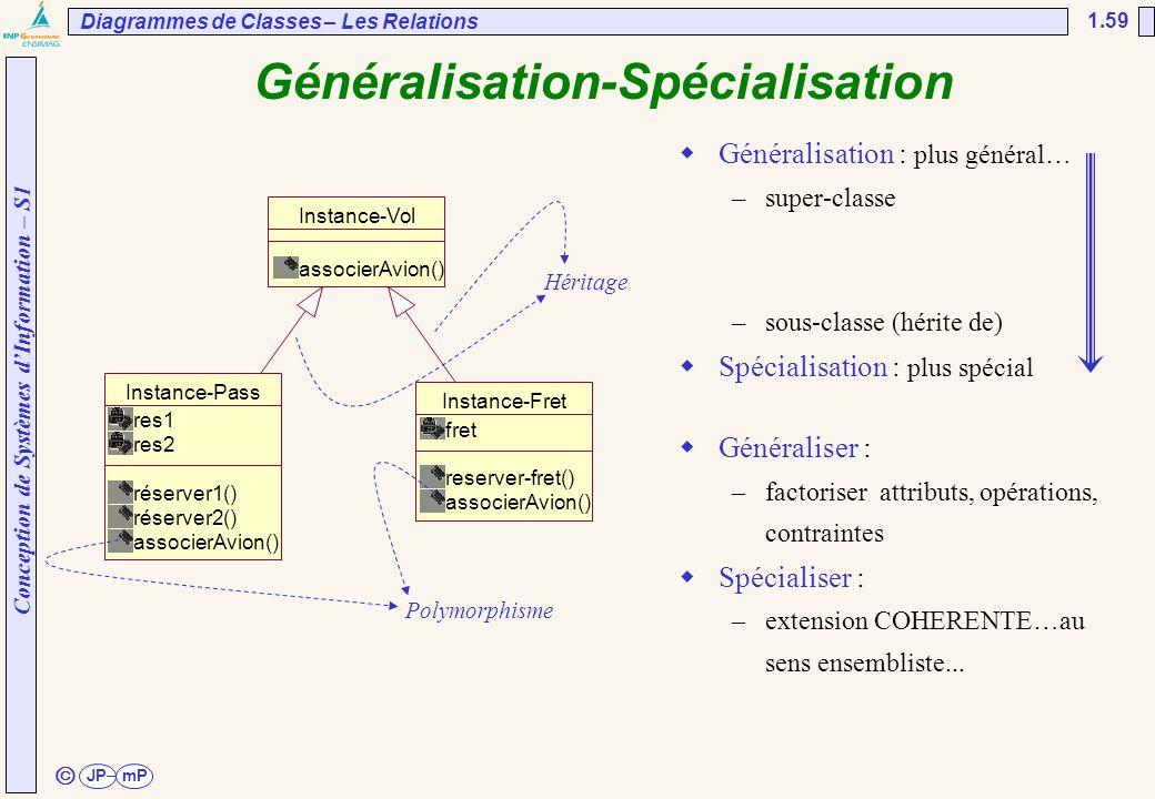 Généralisation-Spécialisation