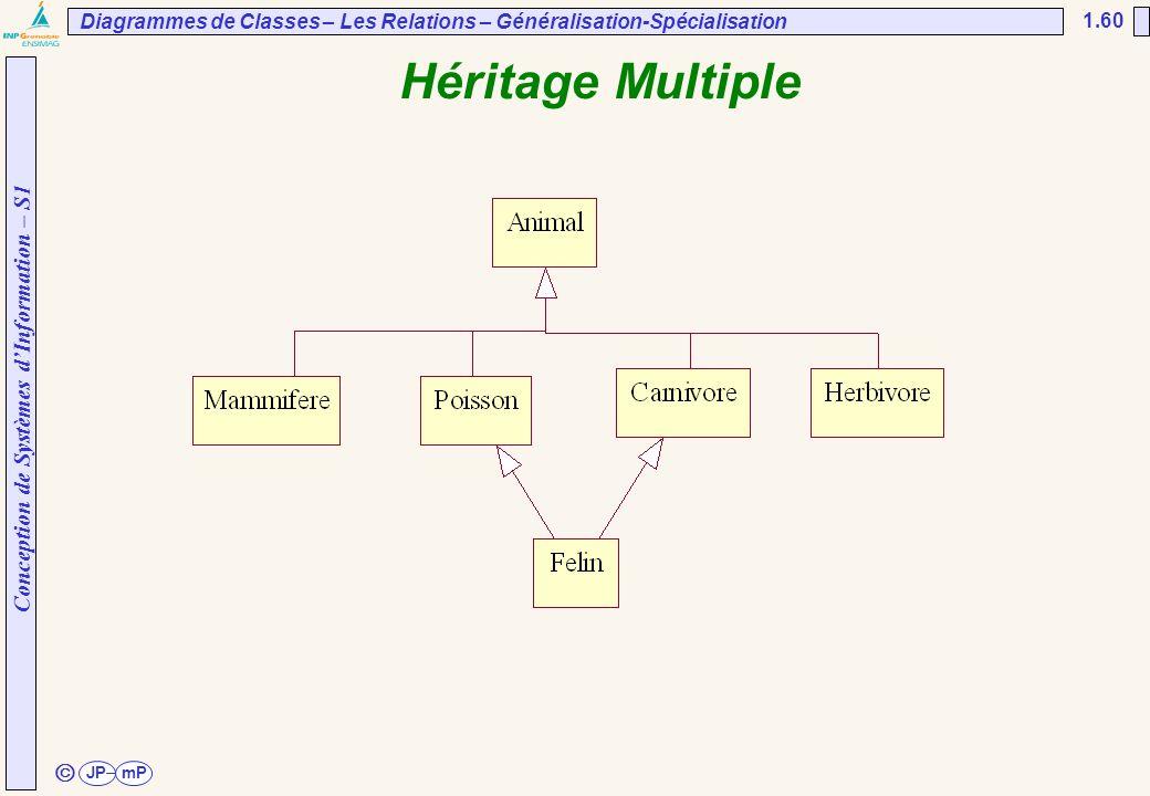 UNESP/FEG/DEE Diagrammes de Classes – Les Relations – Généralisation-Spécialisation. 02/04/2017. Héritage Multiple.