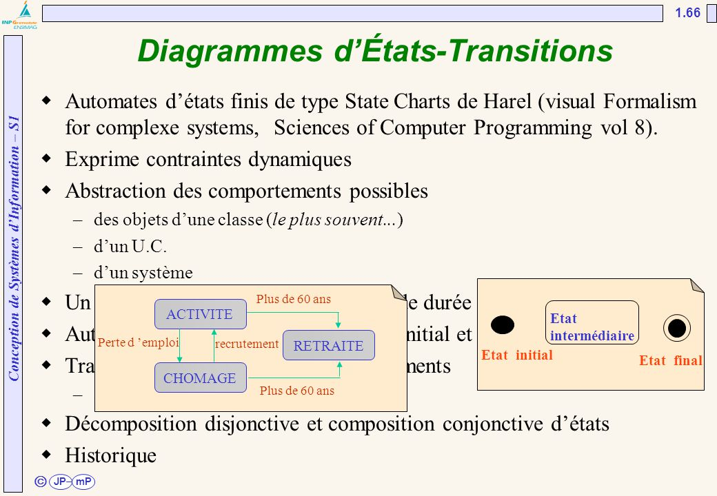 Diagrammes d'États-Transitions
