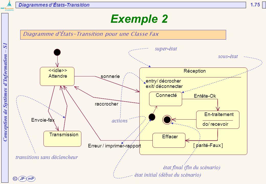 Exemple 2 ã Diagramme d'États-Transition pour une Classe Fax