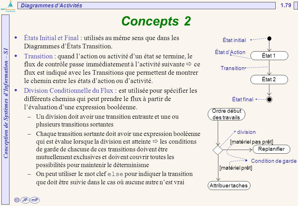 UNESP/FEG/DEE Diagrammes d'Activités. 02/04/2017. Concepts 2.