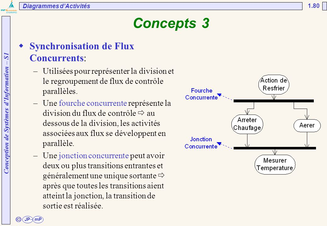 Concepts 3 Synchronisation de Flux Concurrents: