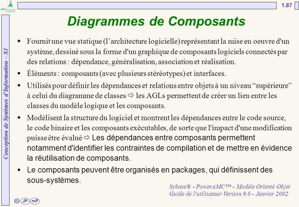 Diagrammes de Composants