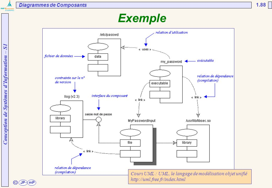 Exemple ã Diagrammes de Composants