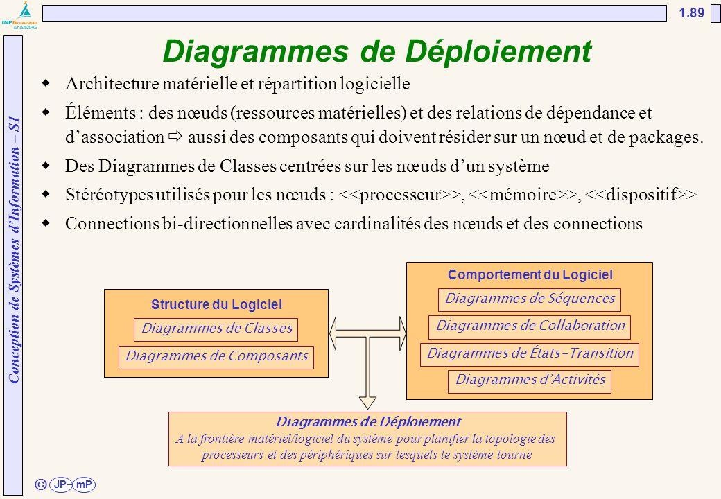 Diagrammes de Déploiement