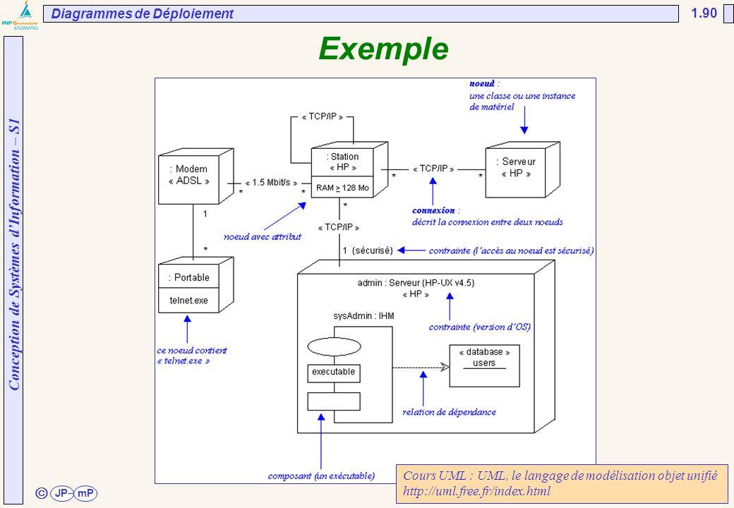 Exemple ã Diagrammes de Déploiement