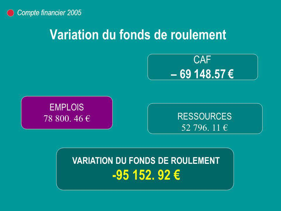 Variation du fonds de roulement