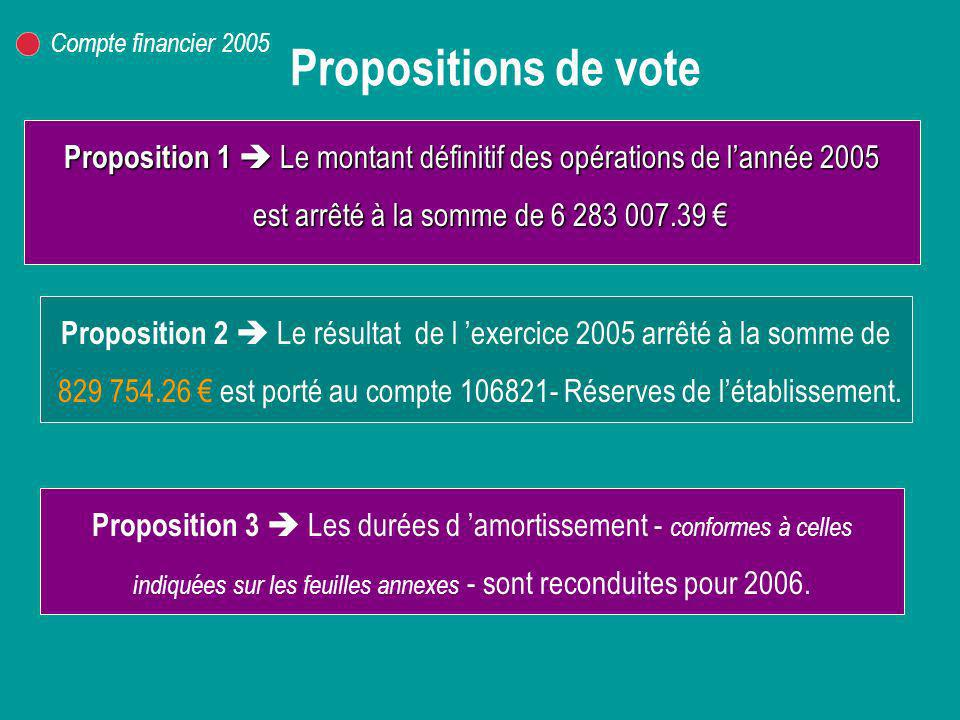 Compte financier 2005 Propositions de vote.