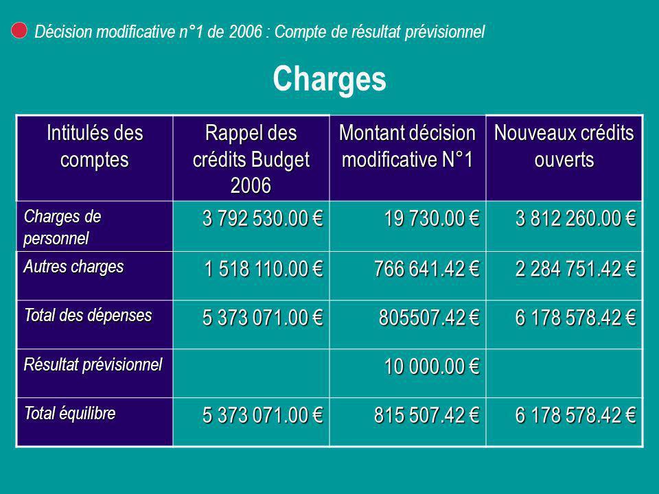 Charges Intitulés des comptes Rappel des crédits Budget 2006
