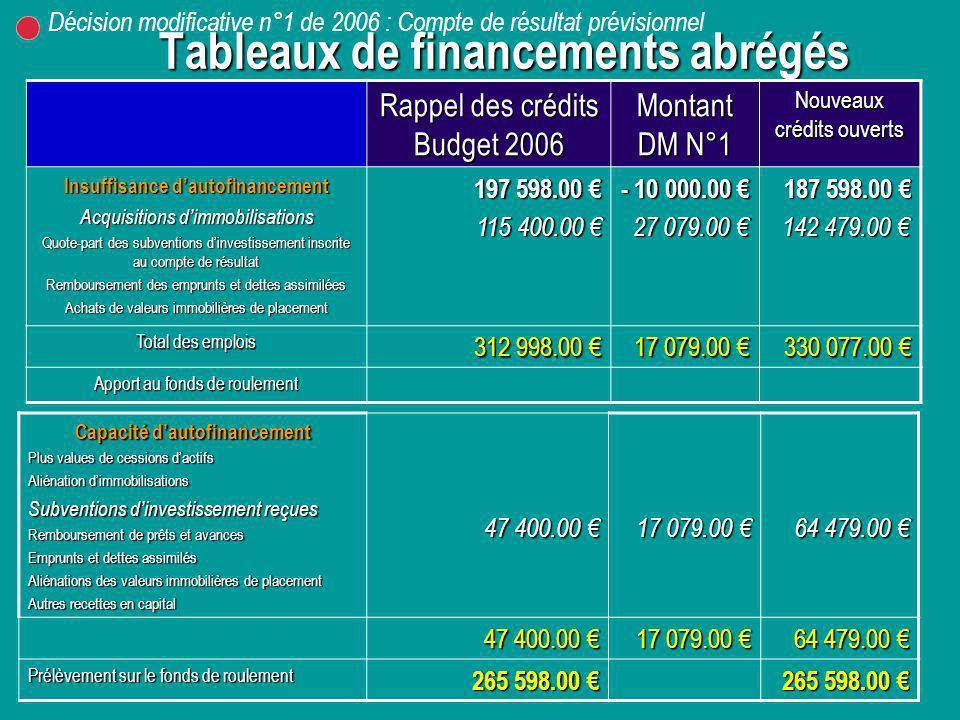 Tableaux de financements abrégés