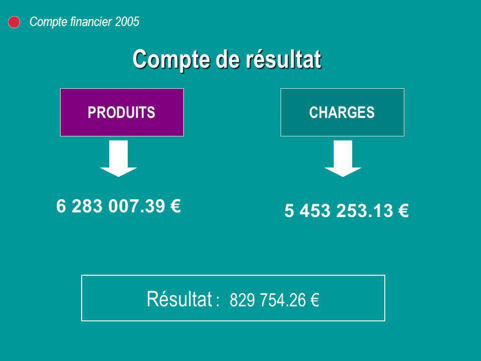Compte de résultat Résultat : 829 754.26 € 6 283 007.39 €