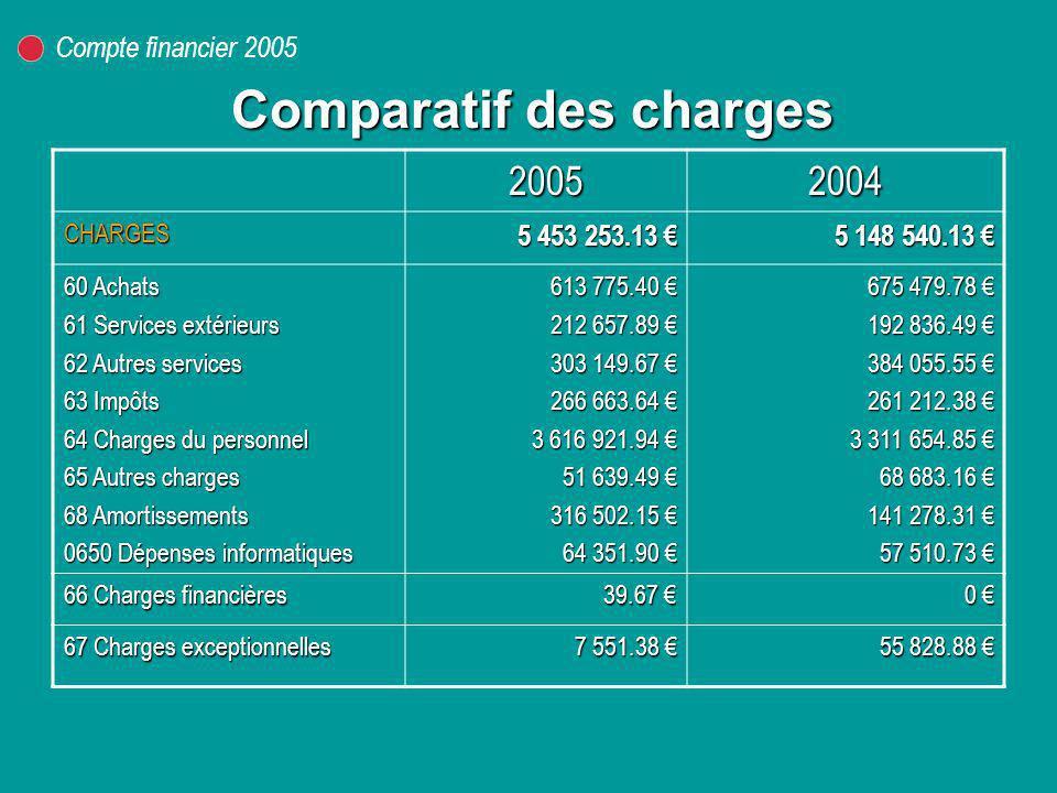 Comparatif des charges