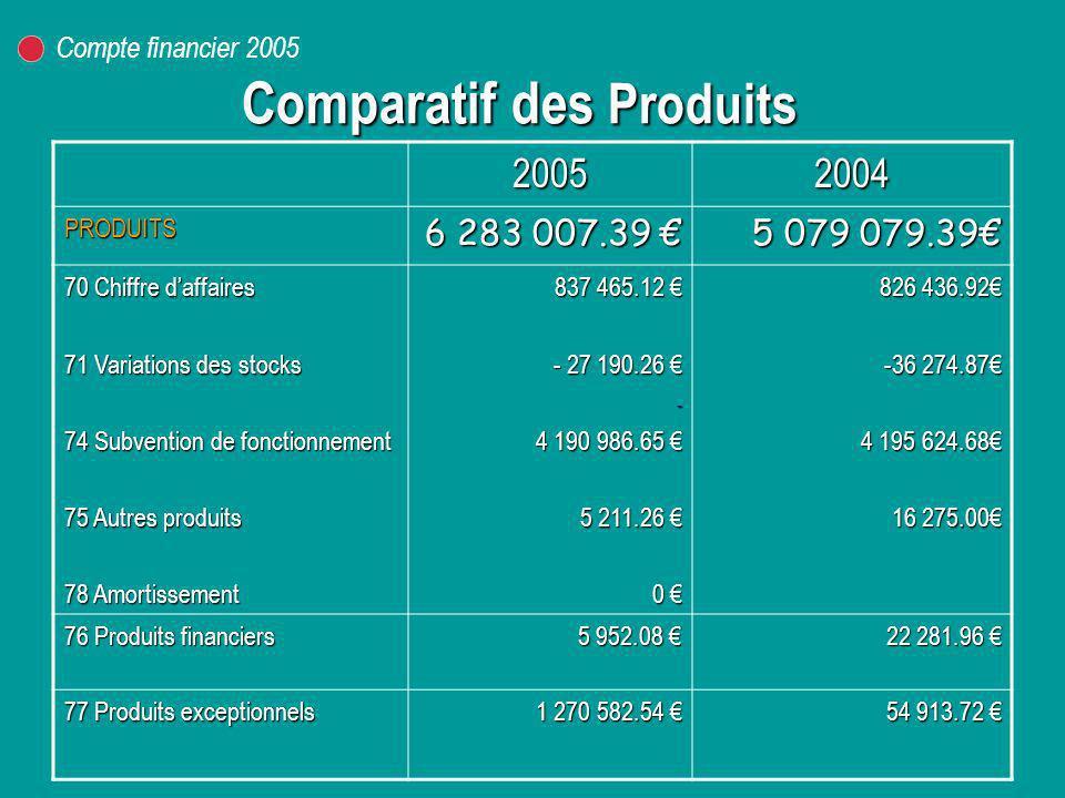 Comparatif des Produits