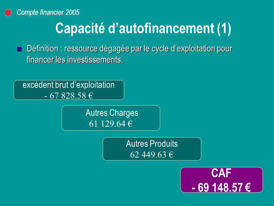 Capacité d'autofinancement (1)