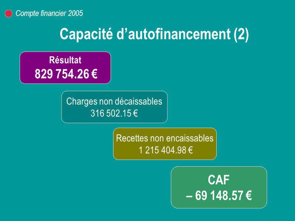 Capacité d'autofinancement (2)