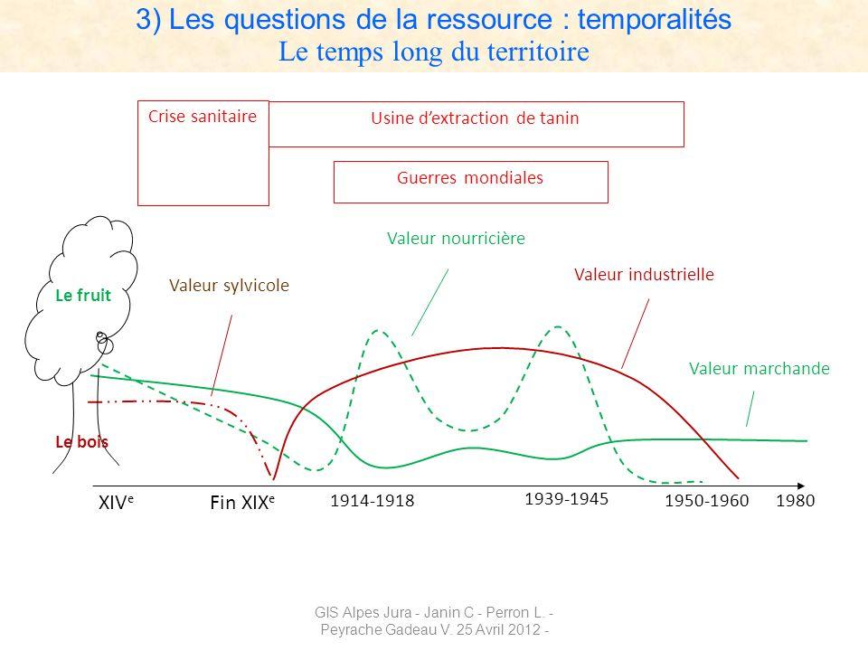 3) Les questions de la ressource : temporalités