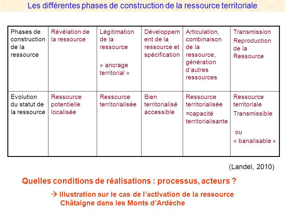 Les différentes phases de construction de la ressource territoriale